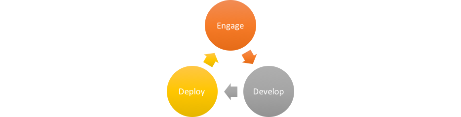 Engage:Develop:Deploy