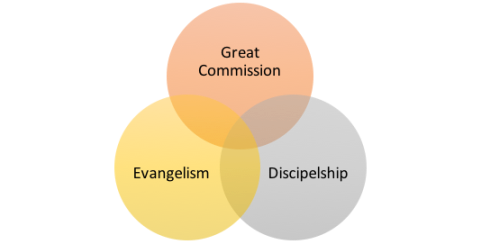 Evangelism:Discipleship